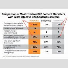 8 Content Marketing Trends For B2b  Social Media Examiner