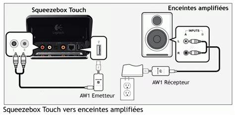 canapé entrée supprimer vos câbles audio avec l émetteur transmetteur