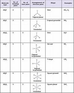 Chemical Bonding And Molecular Structure  Vsepr Theory