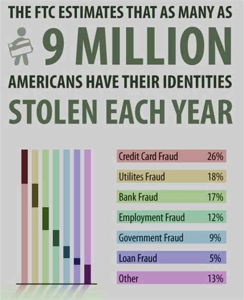 A credit card is a payment card issued to users (cardholders). Credit card fraud (the illegal use of your accounts) and identity theft (opening new credit ...