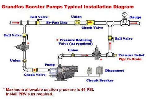 grundfos mq booster typical installation