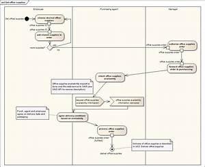 Diagram  Block Diagram Vs Flowchart Full Version Hd