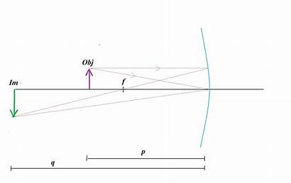 Mirror Concave Object Height Focal Diagram Placed