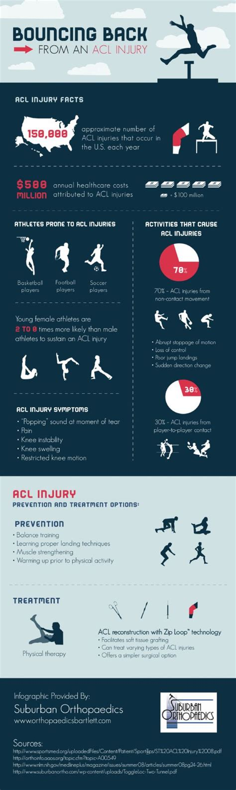 breaking the acl physical therapy the o jays and infographic