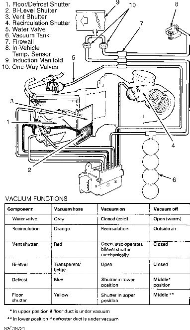 volvo  climate control heater system repair manual
