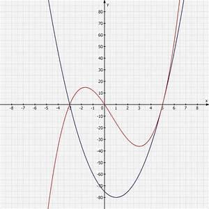 Fläche Unter Graph Berechnen : funktion graphen im intervall zeichnen mathelounge ~ Themetempest.com Abrechnung