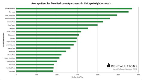 average rent amount for two bedroom apartments in