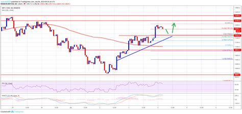 ➤ price forecast for bitcoin on 2022.bitcoin value today: Bitcoin (BTC) Price Hits First Target: $12.5K Now In Sight - BTCHeights