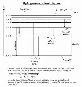 Emission Spectra And Energy Levels Worksheet Answers