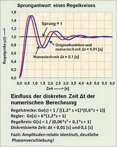 Grenzrate Der Transformation Berechnen : einf hrung in die systemtheorie numerische berechnung dynamischer systeme wikibooks sammlung ~ Themetempest.com Abrechnung