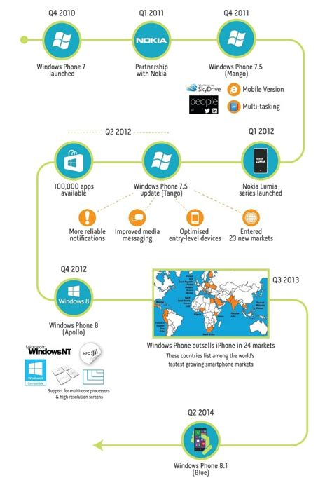 the journey of the windows phone platform and state of the