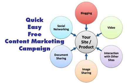 Marketing Tutorial by Create A Content Marketing Caign Quickly Easily And