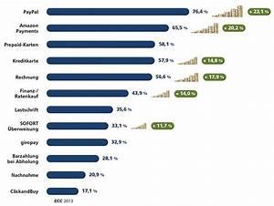 Beliebte Online Shops : online shopping kurz vor der kasse ist schluss ~ Yasmunasinghe.com Haus und Dekorationen
