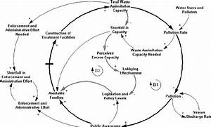 The Use Of System Dynamics Simulation In Water Resources