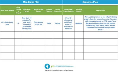 monitoring response plan template