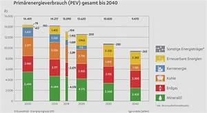Negative Energie Loswerden : deutschland immer energieeffizienter ~ Watch28wear.com Haus und Dekorationen