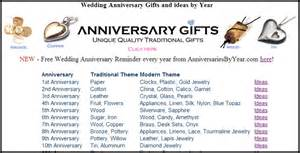17th wedding anniversary 17th year anniversary gift gift ftempo