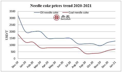 needle coke prices chart  trend  dancrabon