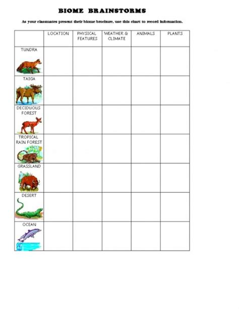 biomes activity worksheet what are the world s biomes introduction to biomes