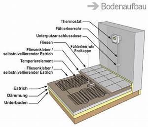 Elektrische Fußbodenheizung Parkett : 10m set elektrische fu bodenheizung ps120 cu520s 10qm ebay ~ Sanjose-hotels-ca.com Haus und Dekorationen