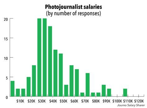 Journalist Salary by Journalists Salaries T Changed Survey Says