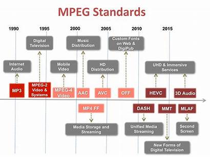 Mpeg Standards Column Records Major Achievements Shown