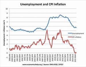 Trade Off Between Unemployment And Inflation