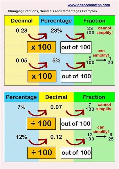 Decimals Fractions Percentages Math Example Maths Worksheets