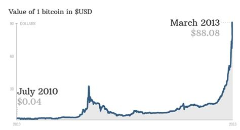 Bitcoin value history (comparison to us$) date usd : Buying Watches With Bitcoin | Luxe Watches