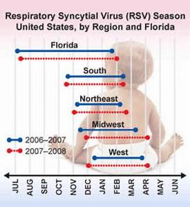 Respiratory Syncytial Virus Infection: Practice Essentials ...