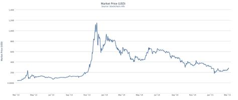 Its first recorded price was in 2010. Bitcoin Exchange Rate: Using Charts to Predict the Price