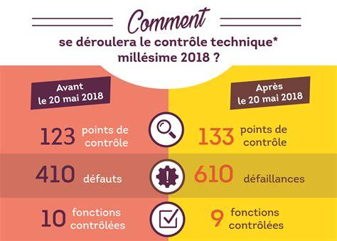 nouveau contr 244 le technique 2018 tout savoir sur la r 233 forme dekra norisko fr - Prix Du Nouveau Controle Technique 2018