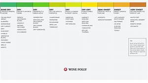 White Wine Chart From Dry To Sweet Alcohol Pinterest