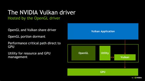 Nvidia Launches Special Vulkan Drivers For Geforce. Mortgage Brokers Cincinnati Obgyn Provo Utah. Crime Scene Technician Certificate Online. Colleges That Offer Art Therapy. Auto Insurance For Non Owners. Kepner Funeral Home Wheeling Wv. Workers Compensation Settlement For Back Injury. Nyu Creative Writing Masters. Network Administrator Training Online