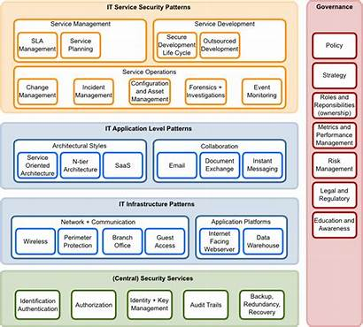 Architecture Security Landscape Osa Reference Privacy Controls