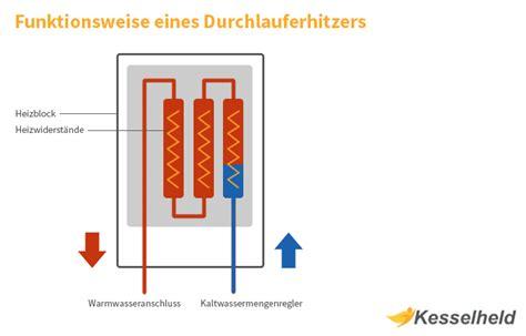 Durchlauferhitzer Gas Kosten by Funktionsweise Durchlauferhitzer