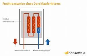 Gas Durchlauferhitzer Kosten : durchlauferhitzer modelle kosten im check kesselheld ~ Markanthonyermac.com Haus und Dekorationen