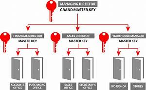 Restricted Master Key Systems