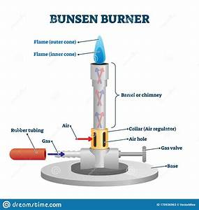 Bunsen Burner Lab Equipment Diagram Stock Vector