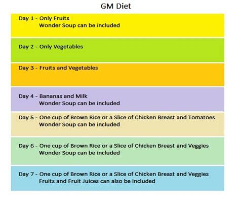 General Motors Diet Results   sparkshare
