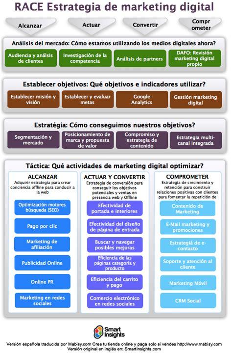 plan de marketing digital pagina web de franoleaje
