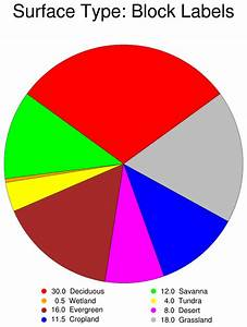 Ncl Graphics  Pie Charts