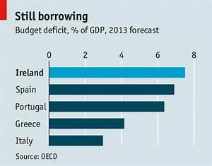 The eighth austerity budget - Ireland