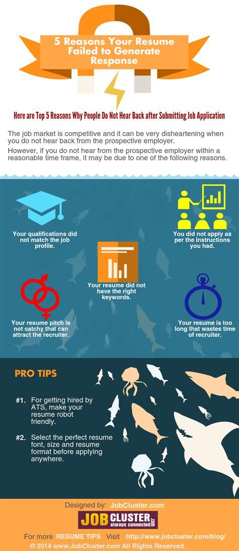Main Reasons For Resume Fails  Jobclusterm Blog. Format Of Resume Free Download. Online Edit Resume. Bartender Objective Resume. Mit Resume Format. Salesforce Administrator Resume Sample. Write Your Resume. Client Servicing Resume Sample. Certified Medical Assistant Resume Sample