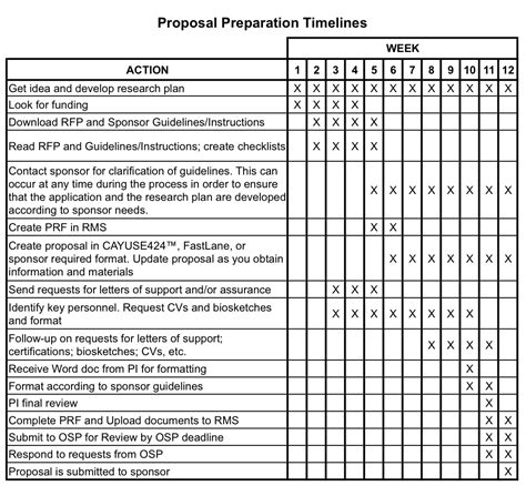 timeline template for grant proposal dra handbook office of sponsored projects