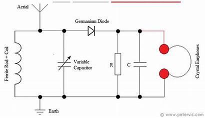 Radio Am Circuit Tuned Simple Lc Ferrite