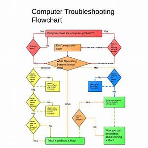 Funny Computer Troubleshooting Flowchart