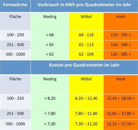 Wieviel Heizkosten Pro M2 by Heizkosten Pro Quadratmeter Im Vergleich