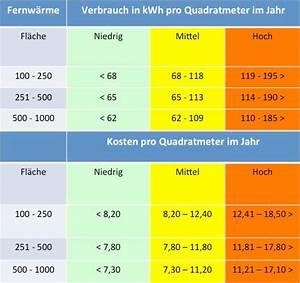 Kosten Außenanlagen Pro Qm : heizkosten pro quadratmeter im vergleich ~ Lizthompson.info Haus und Dekorationen