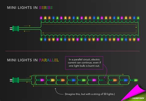 How Holiday Lights Work Department Energy
